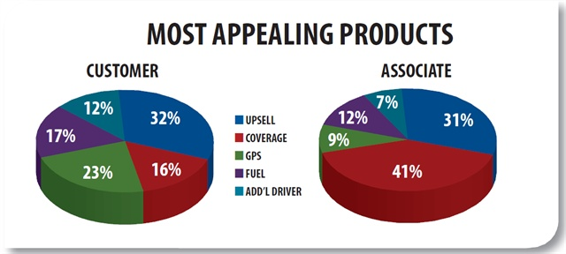Customers identified the car class upsell as the most appealing product at 32 percent. While associates gave upsell a similar percentage (31 percent), they thought coverage (CDW, SLI, etc.) was their most appealing product offering at 41 percent. Customers chose GPS rental as their second most appealing product, while that was much further down the list for associates.