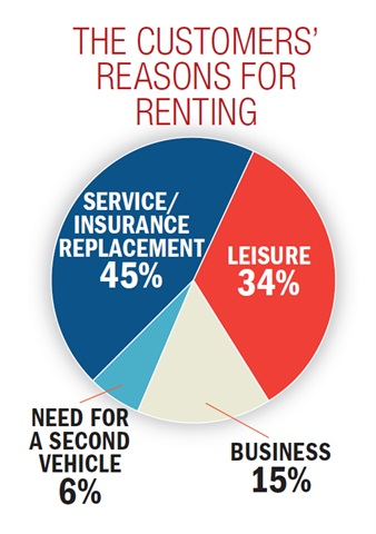 Among 850 surveys of local market customers, branch managers and senior leadership at more than 65 corporate, licensee, independent and dealership-based stores in U.S. and Canadian markets, the top reason cited for renting was because of service repair/insurance replacement of their regular vehicle.