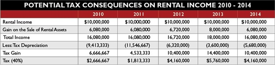 The chart highlights the increased taxes starting in 2012 for an average-sized rental car company. The higher taxes are primarily attributed to the expiration of 100 percent bonus depreciation at the end of this year. The taxes to be paid in 2012 are 229 percent higher than the taxes paid in 2011, and 318 percent higher in 2013.