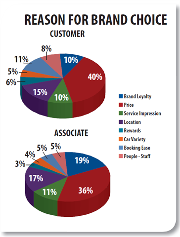 THE DETERMINATION OF FACTORS INFLUENCING BRAND CHOICE