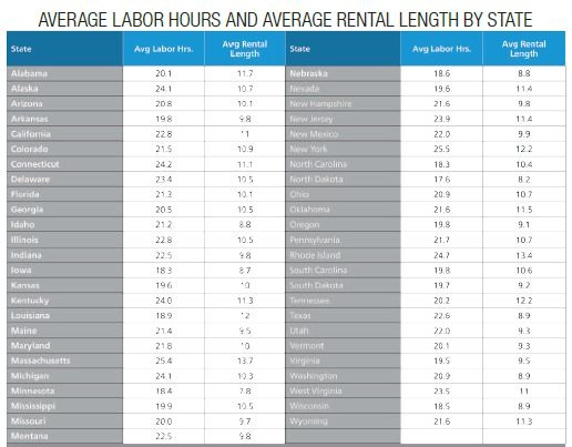Enterprise Car Rental Mobile Al: Average Length Of Rental: Where Do You Fall?