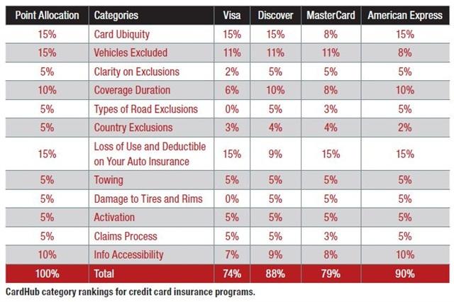 Visa Auto Insurance - Prime Auto Insurance