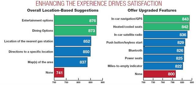 "Offering customers suggestions about local destinations improves satisfaction, though it's important to know your customer to determine what extras would be appreciated. Offering upgraded vehicle features also enhances the rental experience. ""The more they purchase, the happier they are,"" says Garlick."
