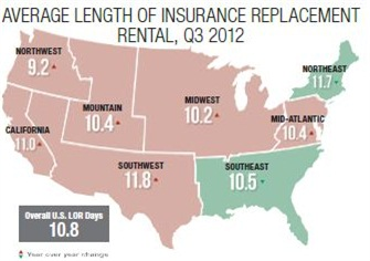 Overall U.S. length of rental (LOR ) for the third quarter of 2012 averaged 10.8 days. Photo courtesy of Enterprise Rent-A-Car.