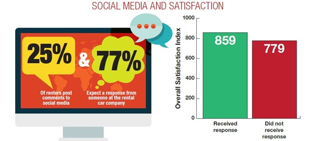 According to J.D. Power & Associate's North American Rental Car Satisfaction Survey, 25% of renters post comments to social media. And 69% said they received a response from the rental company.