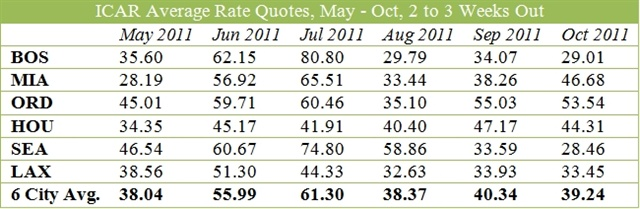 Rate data provided by Rate-Highway, a provider of revenue management services for the auto rental industry.