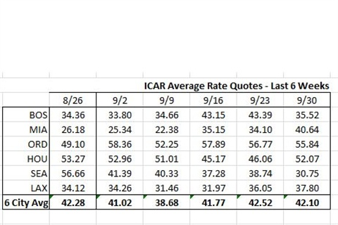 Rate data provided by Rate-Highway, a leading provider of revenue management services for the auto rental industry. Rates are an average of aggregator/OTA rates for all vendors present in the markets listed on the date of the survey. These tables and graph show the average of all base rate quotes per day for an ICAR at the 6 airports shown, for arrivals 15 to 21 days ahead of the date of the survey, for 2 and 7 day rentals.