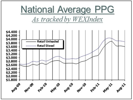 WEXIndex Retail Fuel Price Index is a monthly publication produced by Wright Express with market insights provided by OPIS Energy Group.