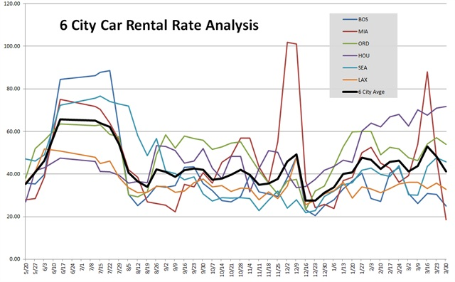 Rate data provided by Rate-Highway, a provider of revenue management services for the auto rental industry. Rates are an average of aggregator/OTA rates for all vendors present in the markets listed on the date of the survey.