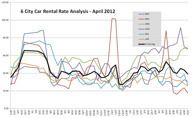 These tables and graph show the average of all base rate quotes per day for an ICAR at the six airports shown for arrivals 15 to 21 days ahead of the date of the survey, for two- and seven-day rentals. If the arrival date is a Friday or Saturday, the two-day rate will be a weekend rate, otherwise it will be a regular rate.