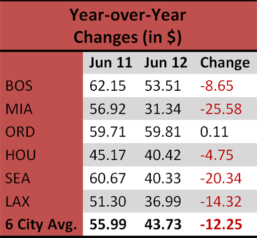 Car Rental Quotes Endearing Average Car Rental Rates Up Over May But Still Down Compared To
