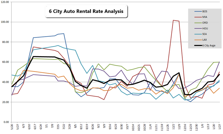 Average car insurance rates new york