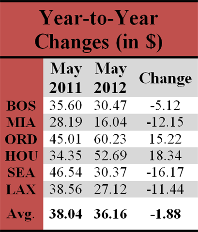 Car Rental Quotes Impressive May's Average U.scar Rental Rates Lower Than May 2011  Rental