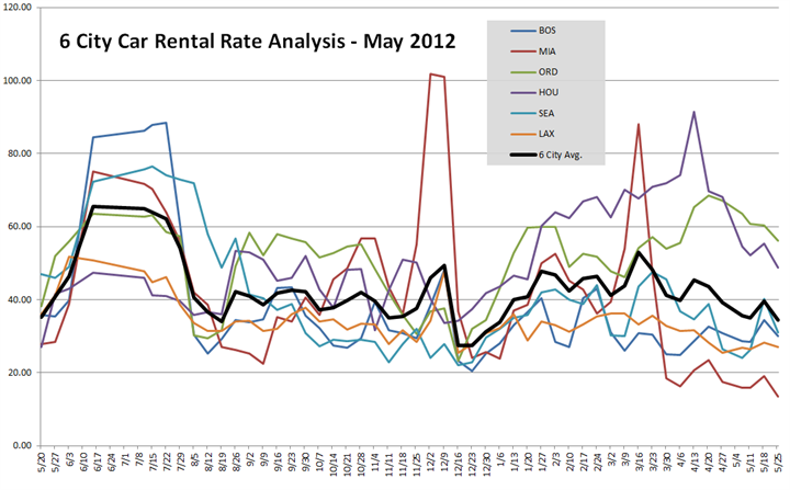 May S Average U S Car Rental Rates Lower Than May Latest