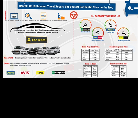 Which Car Rental Websites Rank The Fastest For Booking