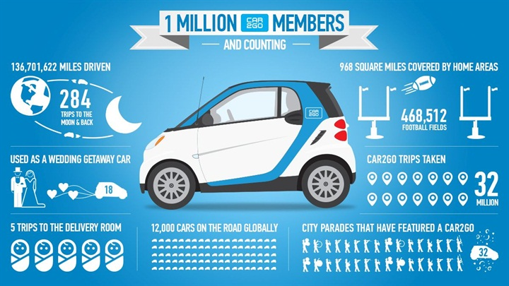 car2go reaches 1m members worldwide rental operations auto rental news. Black Bedroom Furniture Sets. Home Design Ideas