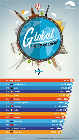 Travelsupermarket Car Rental