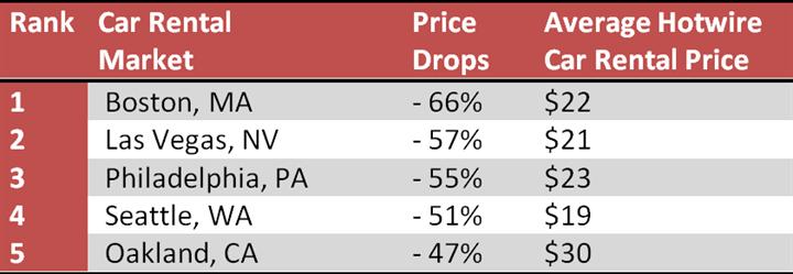 Las Vegas Car Rental Prices / Saint Paul Hotel Minnesota