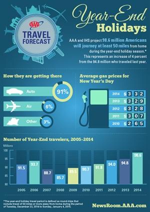 Infographic via AAA.
