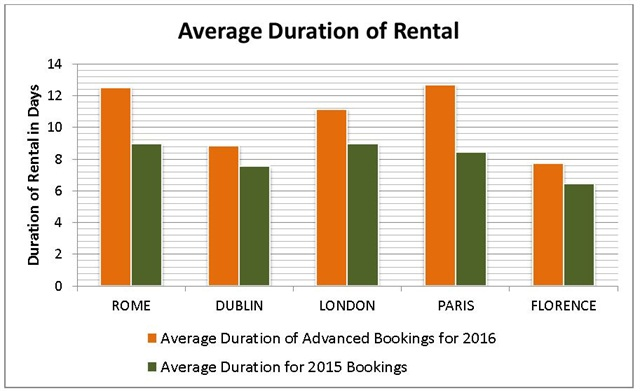 Average duration of advanced bookings by U.S. travelers for 2016 (orange) versus 2015 (green). Chart courtesy of Auto Europe.