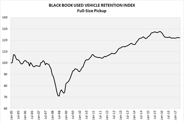 Black Books' Used Vehicle Retention Index declined 0.7 percent from April to May. Anil Goyal, senior vice president of Automotive Valuation and Analytics for Black Book, predicts further declines in the coming months. Photo courtesy of Merit Mile.