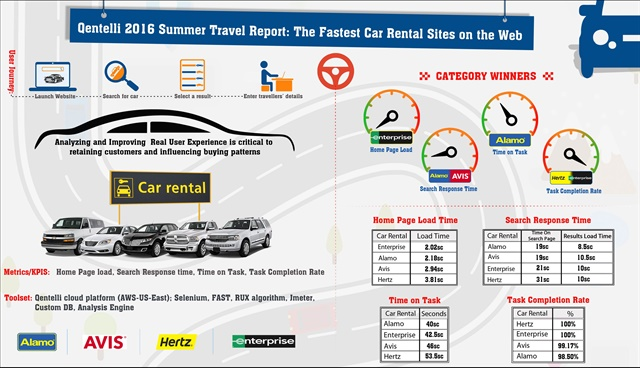 Best Rated Car Rental Companies