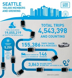 Infographic courtesy of car2go