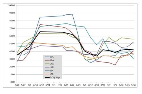 threads september rental rates