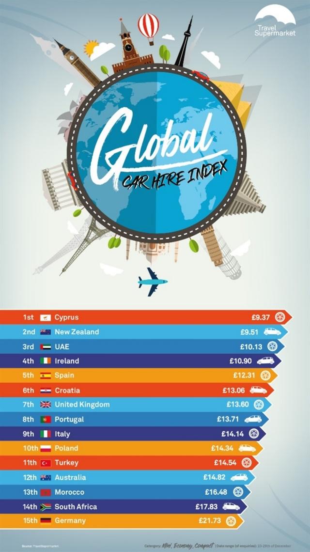Image courtesy of TravelSupermarket