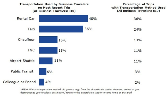 "Chart via ""The 2015 Ground Transportation Study"" and the GBTA."
