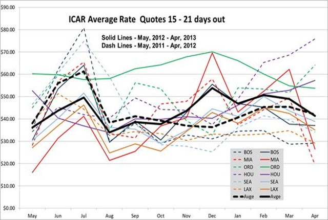 Rate data provided by Rate-Highway, a leading provider of revenue management services for the auto rental industry. Rates are an average of aggregator/OTA rates for all vendors present in the markets listed on the date of the survey. These tables and graph show the average of all base rate quotes per day for an ICAR at the six airports shown, for arrivals 15 to 21 days ahead of the date of the survey, for two and seven day rentals.