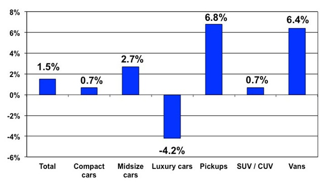 Price changes for selective market classes for July 2014 versus July 2013. Courtesy of Manheim.