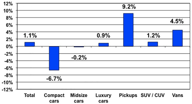Price changes for selective market classes for July 2015 versus July 2014. Courtesy of Manheim.