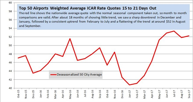 Rate data provided by Rate-Highway, a provider of revenue management services for the auto rental industry. Rates are a monthly average of weekly surveys of aggregator/OTA rates for vendors present in the markets listed on the date of the survey. These tables and graph show the average of all daily base rate quotes for an ICAR at the 50 largest U S airports weighted by deplanements, for arrivals 15 to 21 days ahead of the date of the survey, for two- and seven-day rentals.