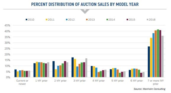 Chart courtesy of Manheim.