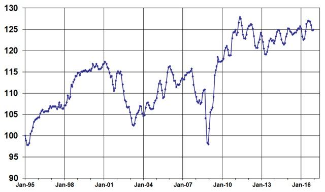 December Used Vehicle Index, courtesy of Manheim
