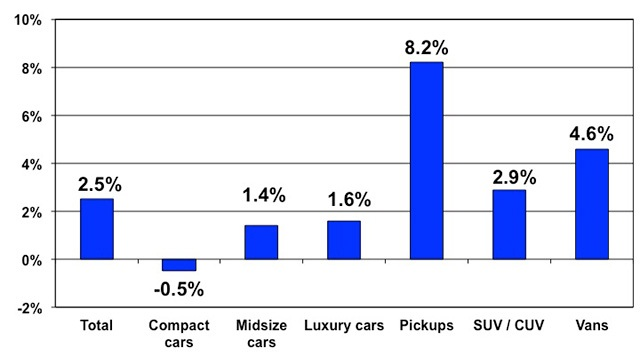 Price changes for selective market classes for January 2015 versus January 2014. Courtesy of Manheim.