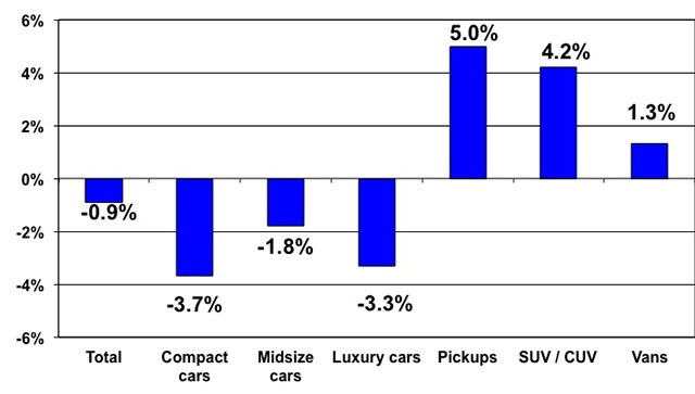 Price changes for selective market classes for Jan. 2014 versus Jan. 2013. Courtesy of Manheim.