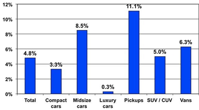 Price changes for selective market classes for April 2014 versus April 2013. Courtesy of Manheim.