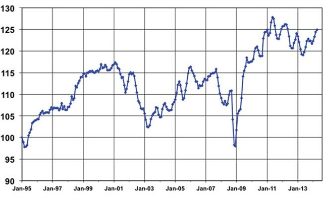 April Used Vehicle Index, courtesy of Manheim.