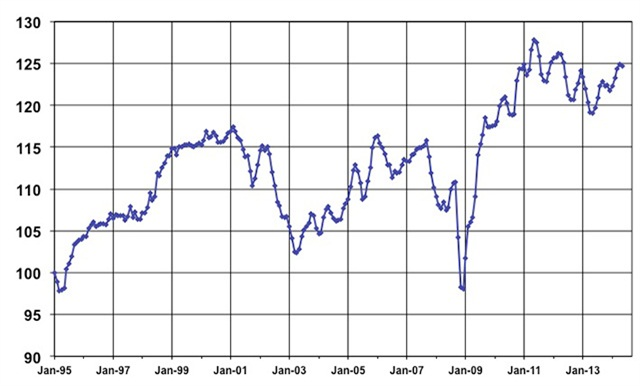 May Used Vehicle Index, courtesy of Manheim.