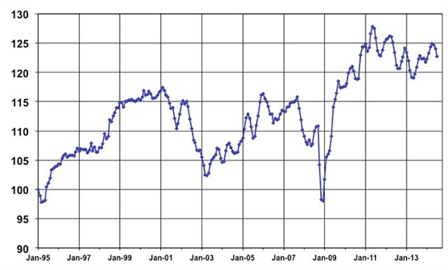 July Used Vehicle Index, courtesy of Manheim.