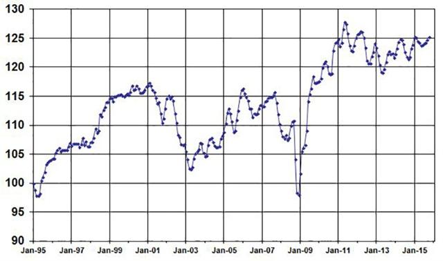August Used Vehicle Index, courtesy of Manheim