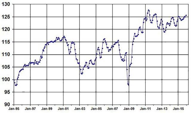 December Used Vehicle Index, courtesy of Manheim