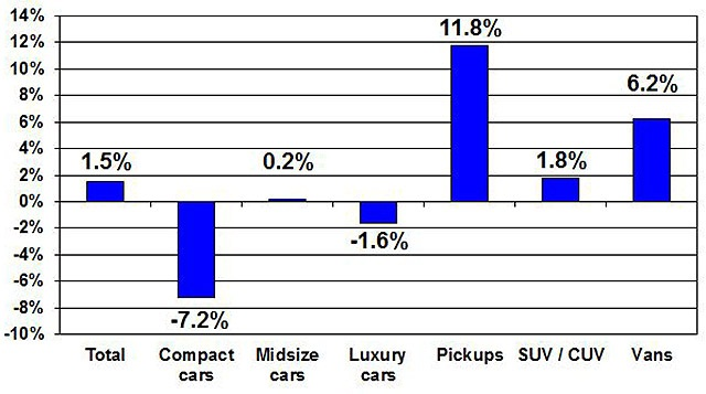 Price changes for selective market classes for December 2015 versus December 2014. Courtesy of Manheim.