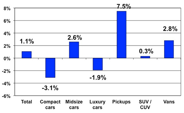 Price changes for selective market classes for Feb. 2014 versus Feb. 2013. Courtesy of Manheim.