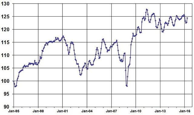 May Used Vehicle Index, courtesy of Manheim