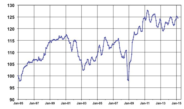 March Used Vehicle Index, courtesy of Manheim.