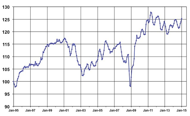 January Used Vehicle Index, courtesy of Manheim.