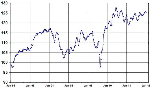 January Used Vehicle Index, courtesy of Manheim